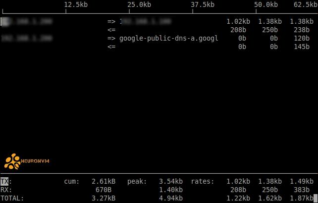 how to view the network bandwidth using iftop on ubuntu